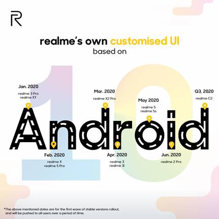 Realme 5s Android 10 Update Date