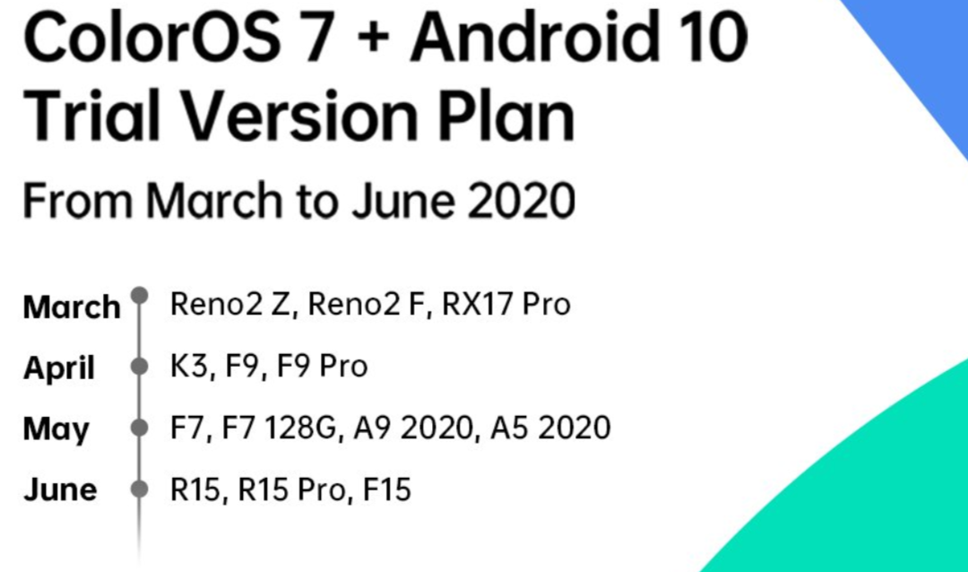 Oppo F7 Android 10 Update release Date [ColorOs 7