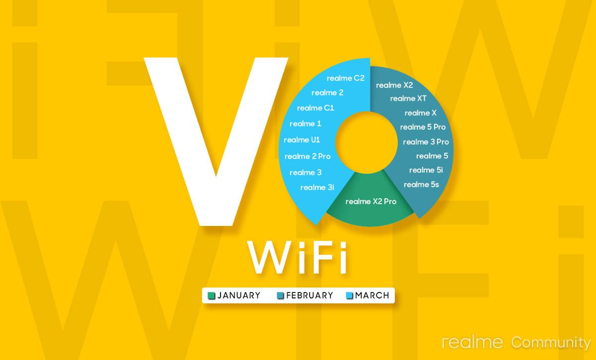 Release Dates of VoWifi support for Realme Devices - Realme phones Wifi calling support update Timeline