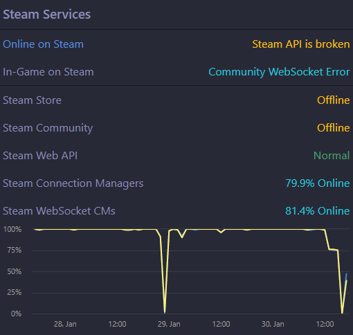 Steam Download Server Down