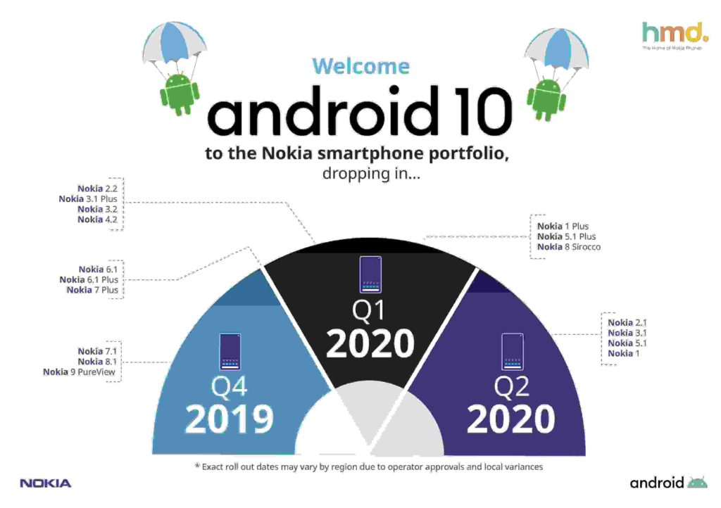 Nokia Android 10 update
