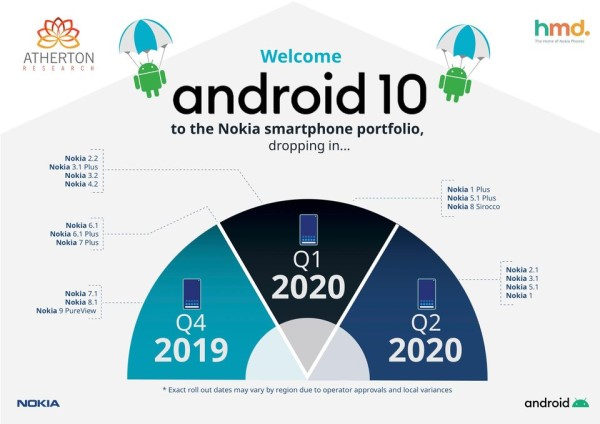 Nokia official roadmap