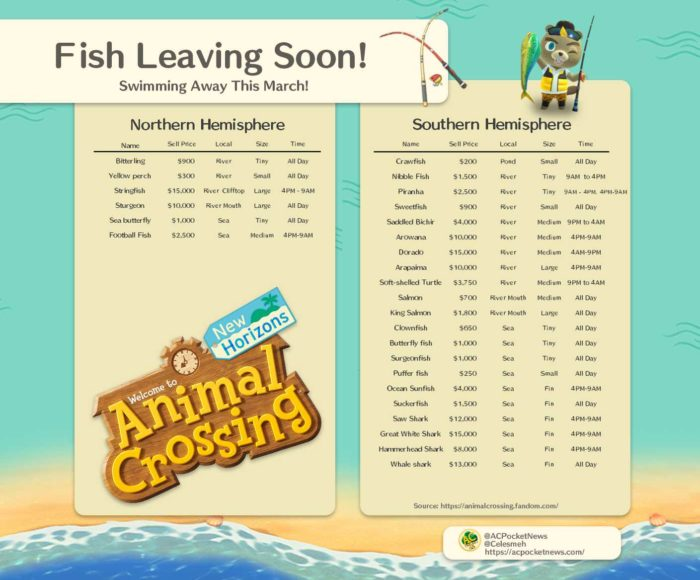 Animal Crossing: New Horizons Fish List
