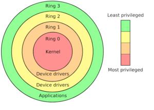 Kernal-Rings