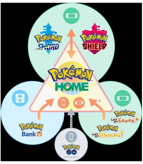 Pokémon-Home-Integration