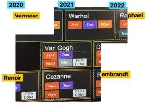 AMD Ryzen Roadmap; Image Courtesy: VideoCardz