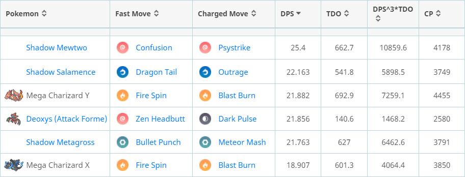 Most Powerful Pokémon List Mega Evolution