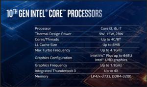 Specs sheet of the Intel 10th Gen Processors