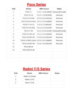 Redmi Y and POCO Series MIUI 12 Update Tracker list