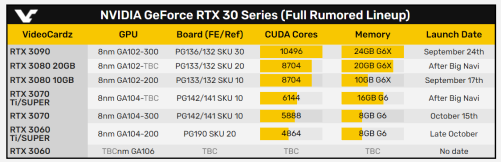 GeForce RTX 30 series line-up