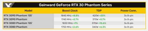 RTX 30 Phantom series