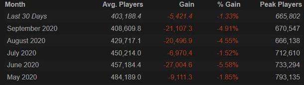 Dota 2 players numbers for past 5 seasons