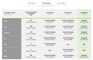 Scan UK order update on GeForce RTX 30 cards
