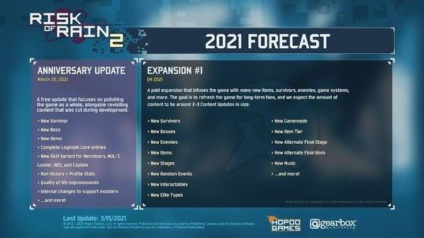 Roadmap of DLC Risk of Rain 2