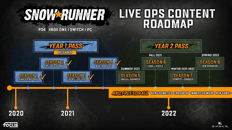 SnowRunner Roadmap